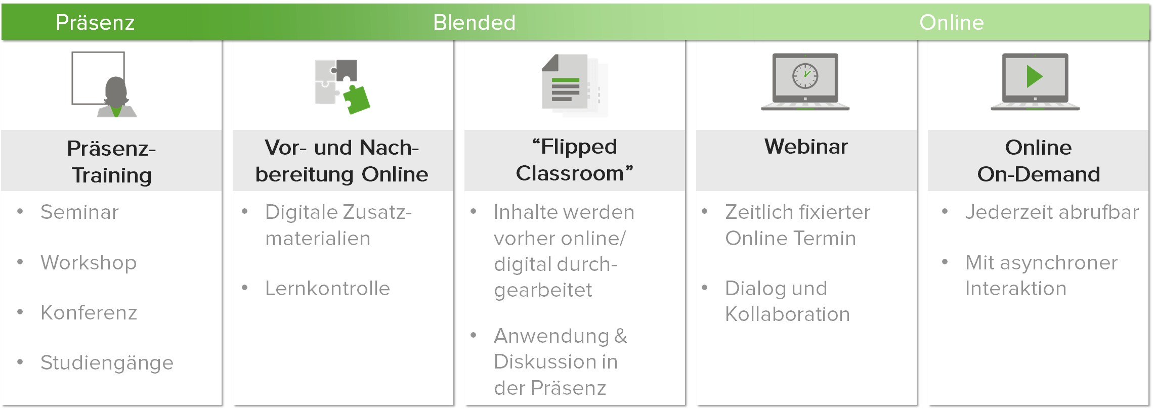 Überblick Compliance-Trainings