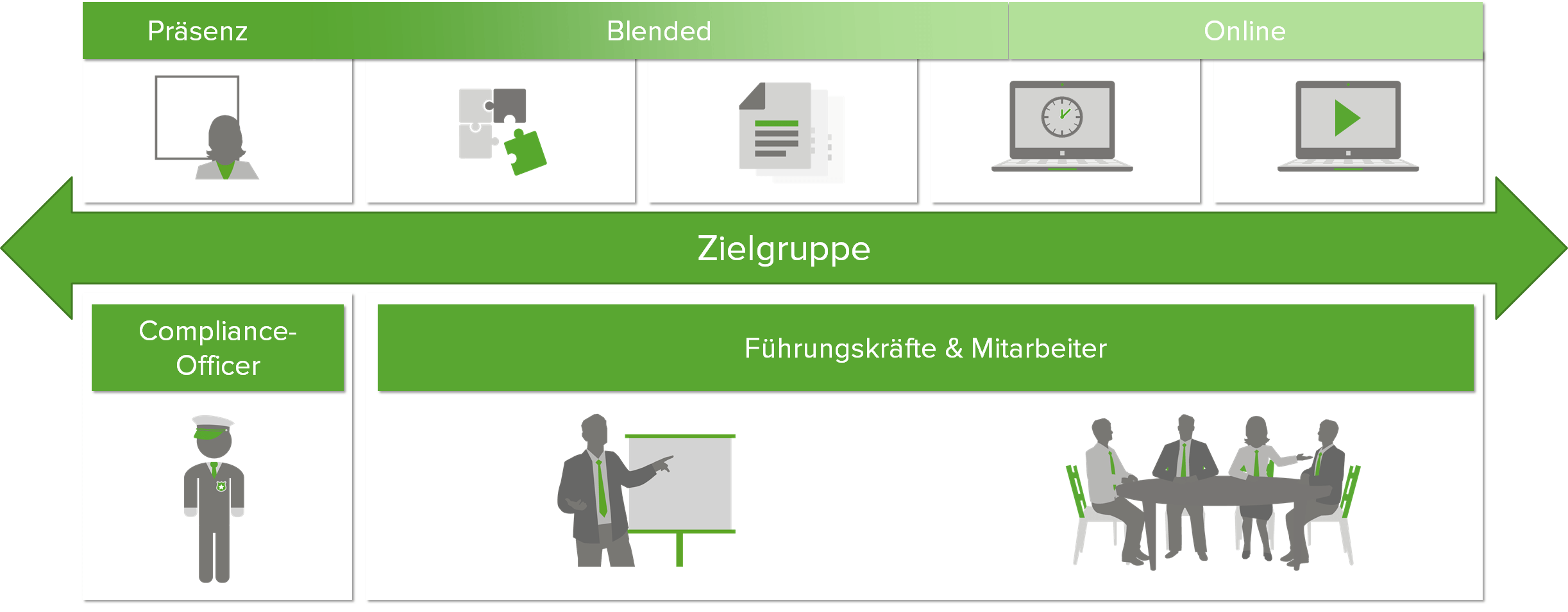 Zielgruppen von Compliance-Trainings